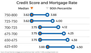 Chart-effect-of-interest rate by credit score